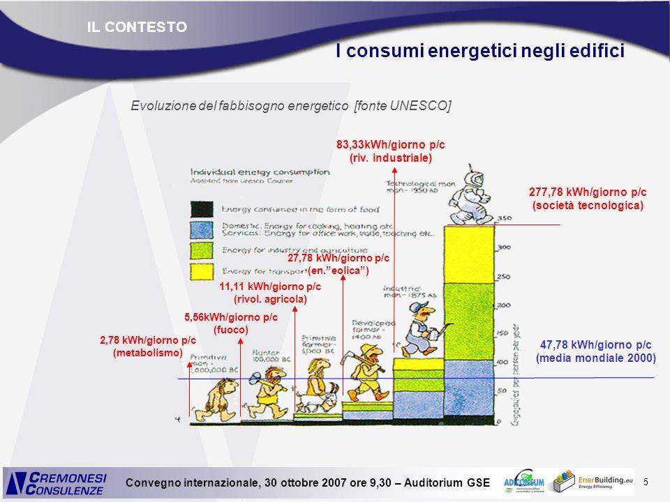 I consumi energetici negli edifici