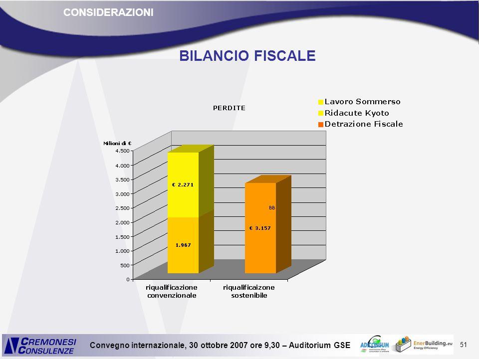 CONSIDERAZIONI BILANCIO FISCALE