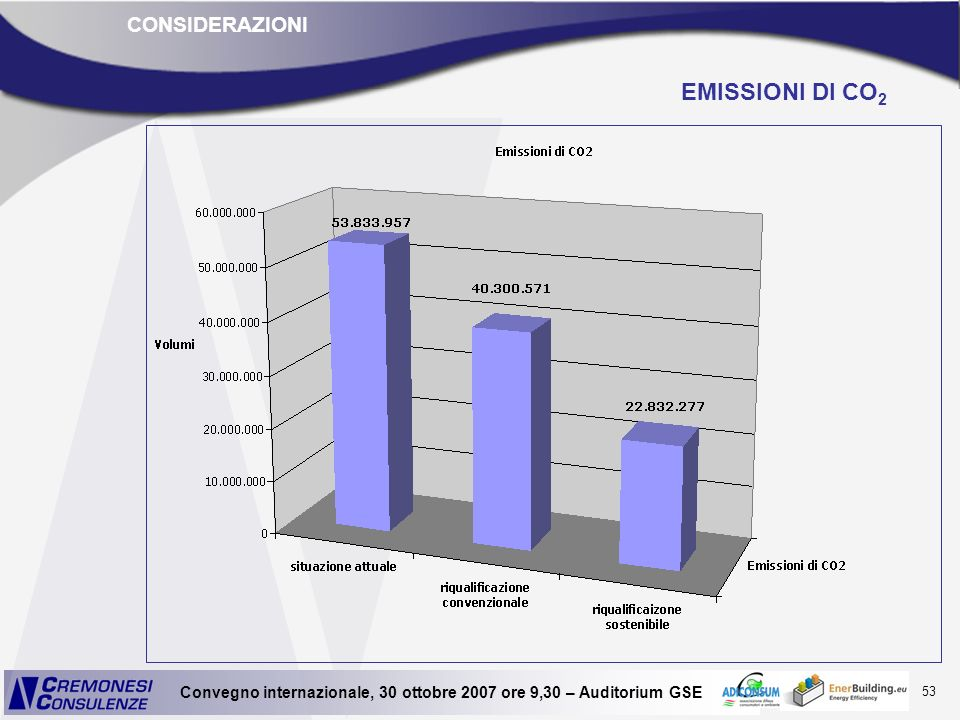CONSIDERAZIONI EMISSIONI DI CO2