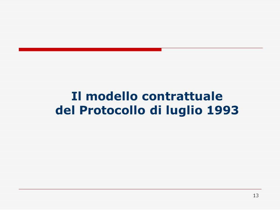 Il modello contrattuale del Protocollo di luglio 1993