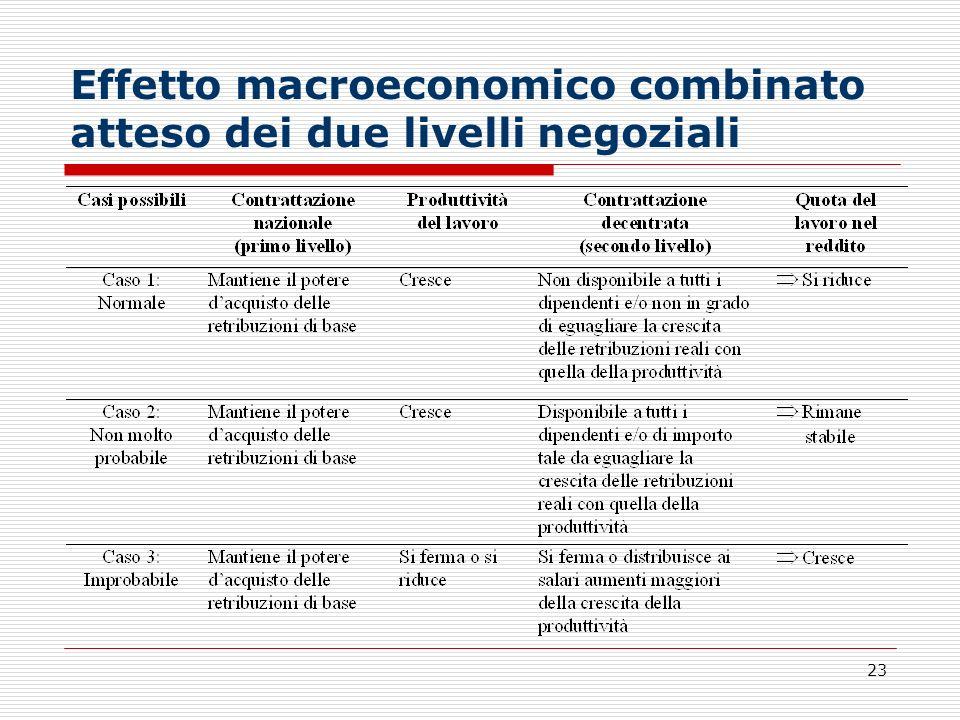 Effetto macroeconomico combinato atteso dei due livelli negoziali