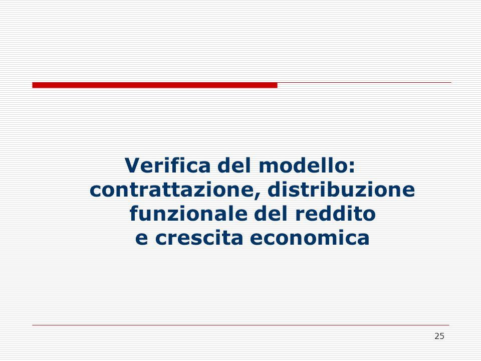 Verifica del modello: contrattazione, distribuzione funzionale del reddito e crescita economica
