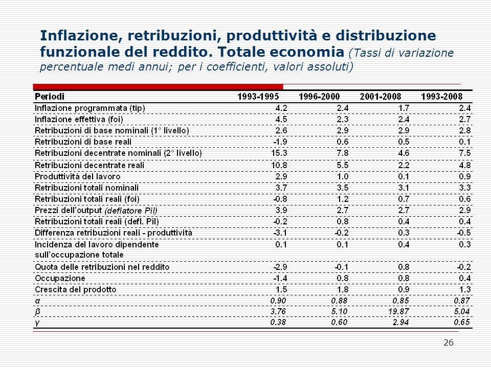 Inflazione, retribuzioni, produttività e distribuzione funzionale del reddito.