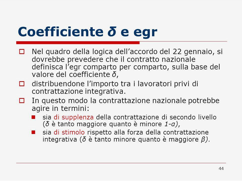 Coefficiente δ e egr
