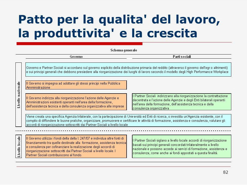 Patto per la qualita del lavoro, la produttivita e la crescita