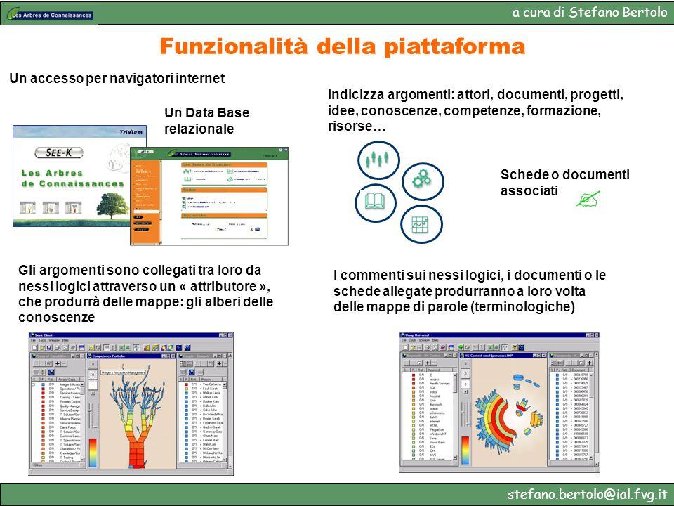Funzionalità della piattaforma