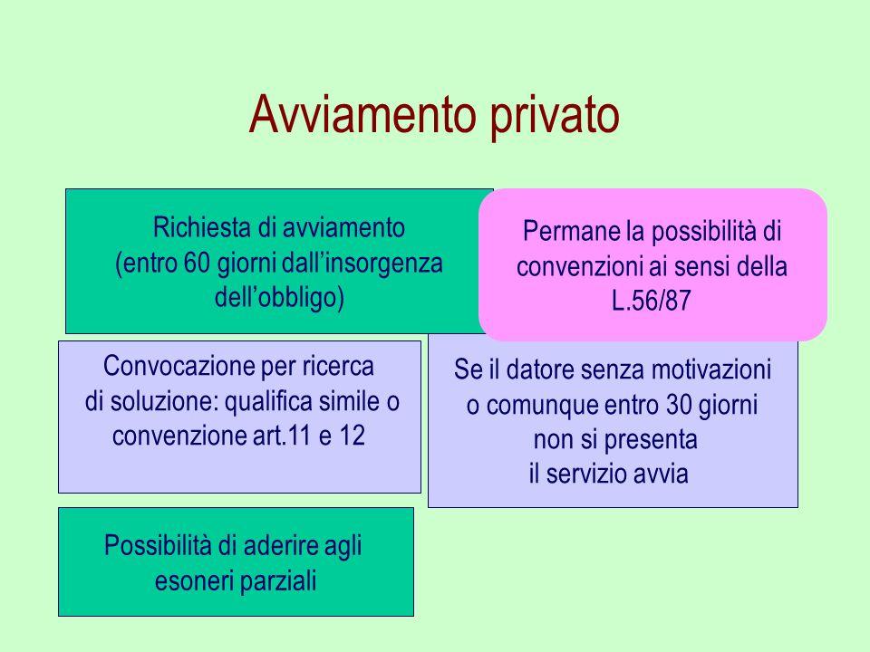 Avviamento privato Richiesta di avviamento Permane la possibilità di