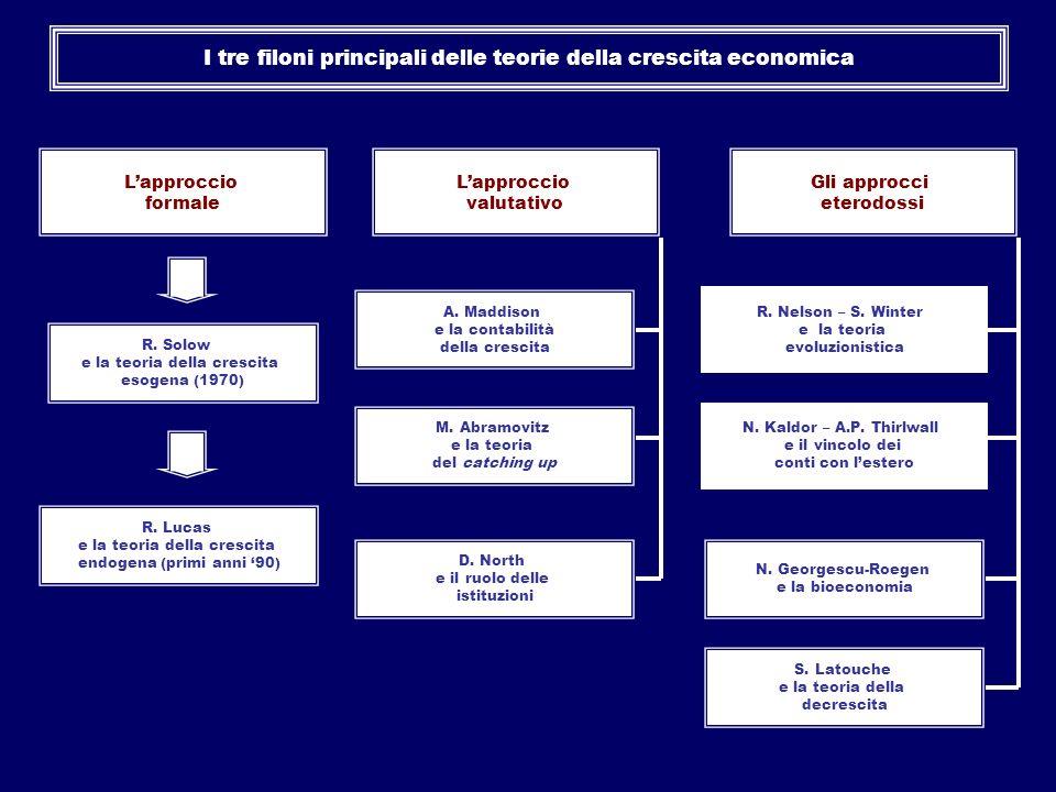 I tre filoni principali delle teorie della crescita economica