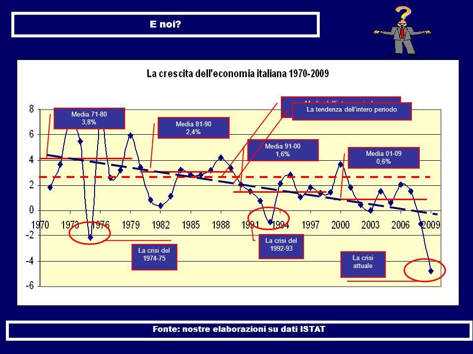 E noi Fonte: nostre elaborazioni su dati ISTAT