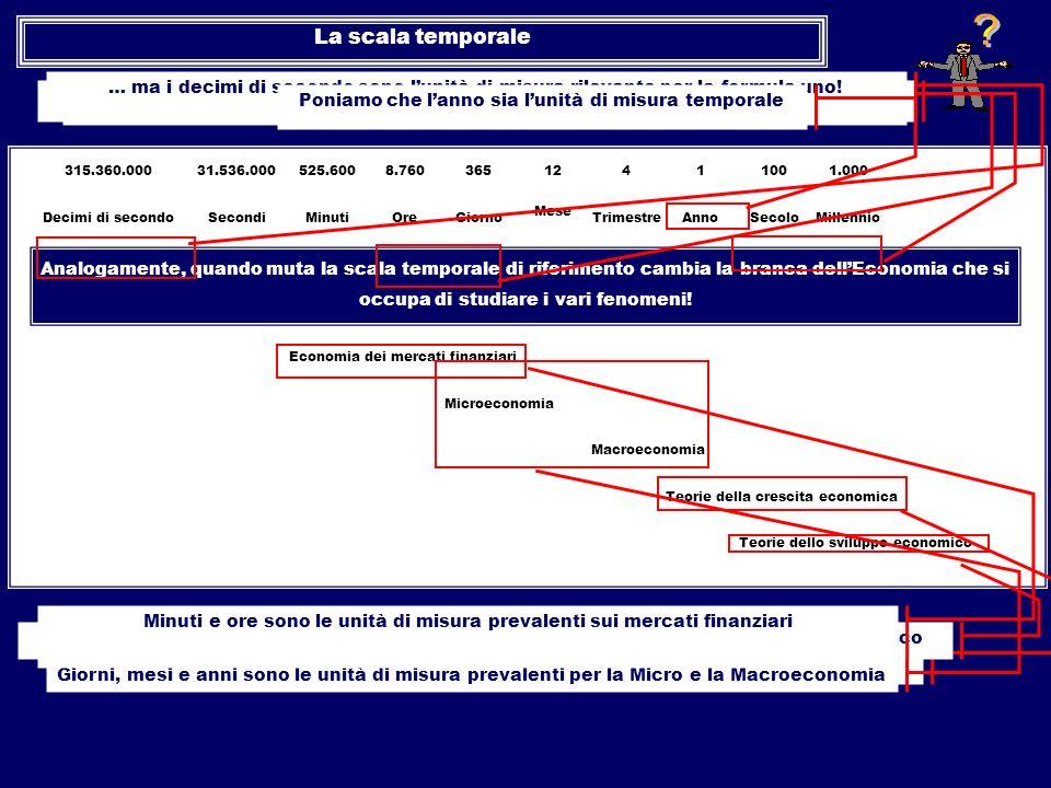 La scala temporale. … ma i decimi di secondo sono l'unità di misura rilevante per la formula uno!