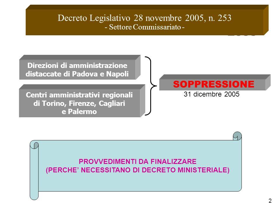 2006 Decreto Legislativo 28 novembre 2005, n. 253 SOPPRESSIONE