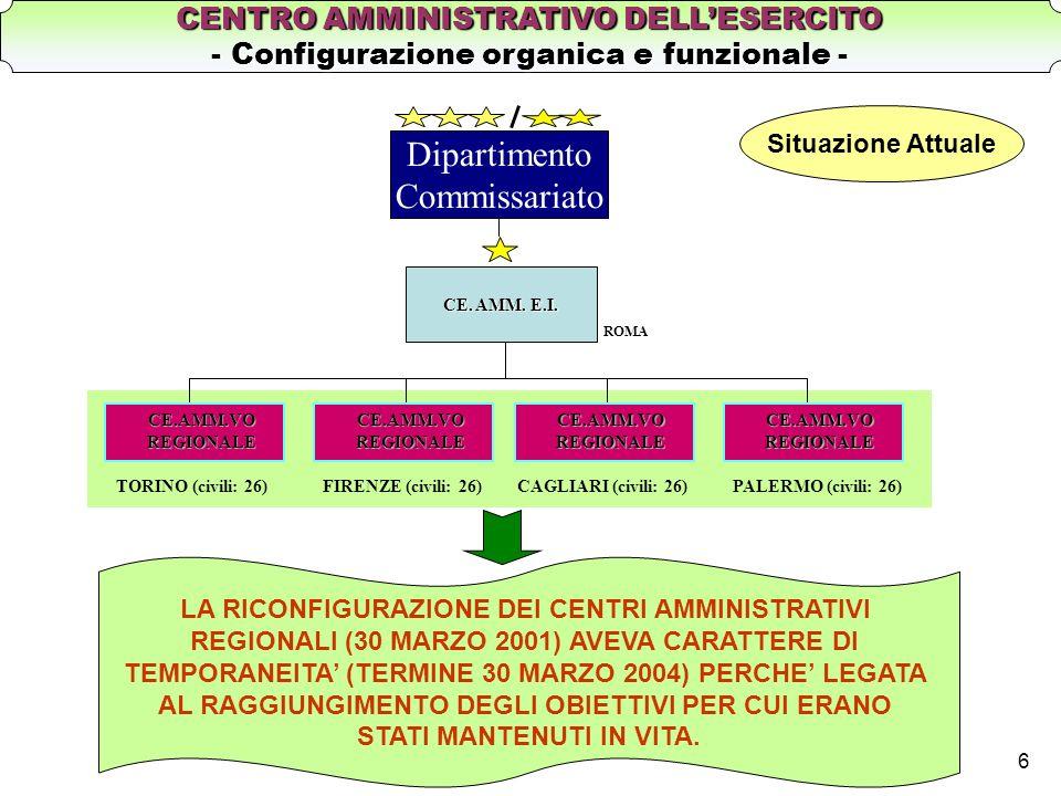 Dipartimento Commissariato CENTRO AMMINISTRATIVO DELL'ESERCITO