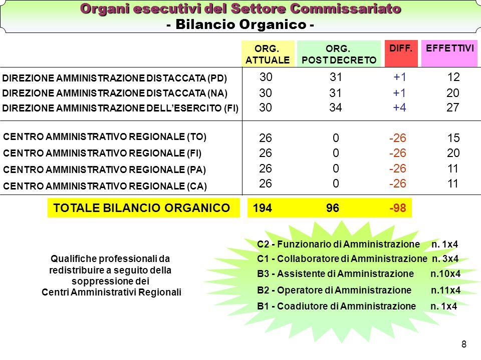 Organi esecutivi del Settore Commissariato - Bilancio Organico -