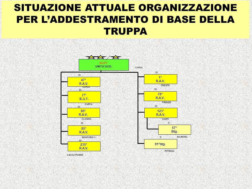 SITUAZIONE ATTUALE ORGANIZZAZIONE PER L'ADDESTRAMENTO DI BASE DELLA TRUPPA