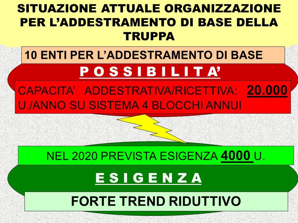 NEL 2020 PREVISTA ESIGENZA 4000 U.