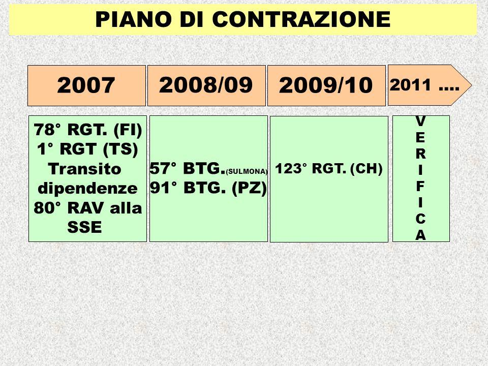PIANO DI CONTRAZIONE 2007 2008/09 2009/10 78° RGT. (FI) 1° RGT (TS)