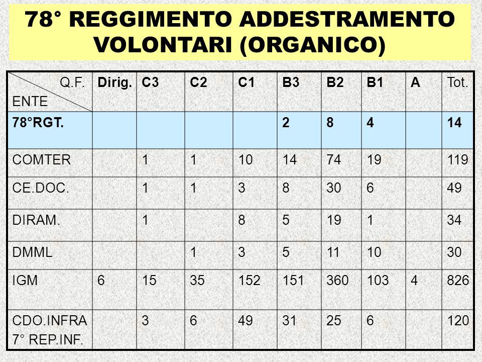 78° REGGIMENTO ADDESTRAMENTO VOLONTARI (ORGANICO)