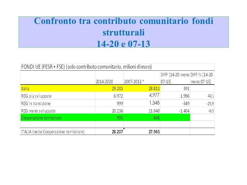 Confronto tra contributo comunitario fondi strutturali 14-20 e 07-13