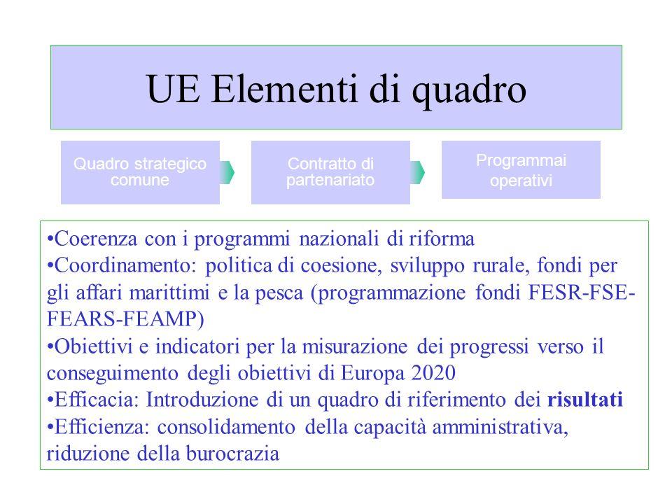 UE Elementi di quadro Coerenza con i programmi nazionali di riforma