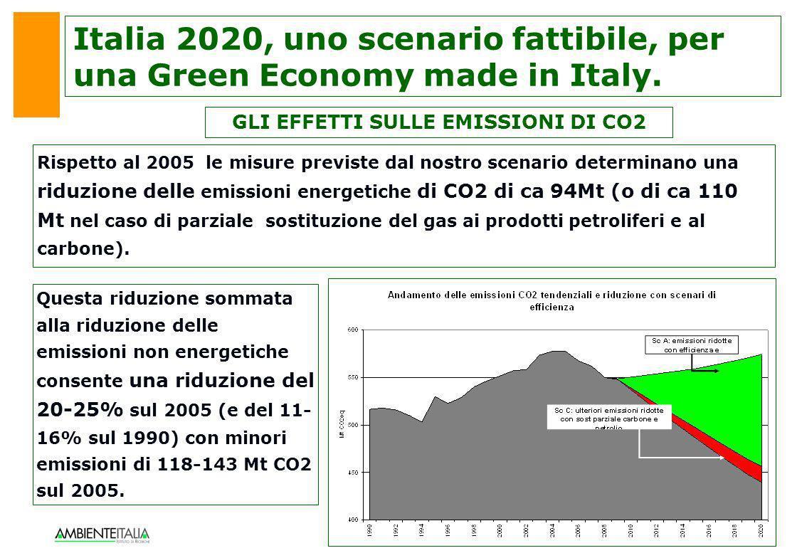 GLI EFFETTI SULLE EMISSIONI DI CO2