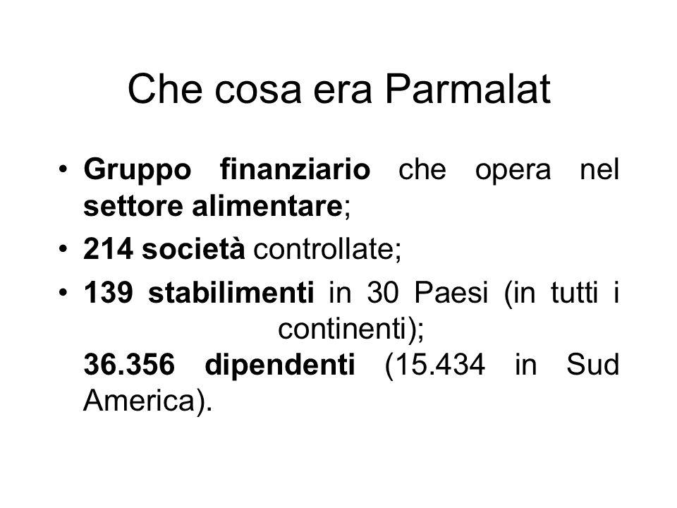 Che cosa era Parmalat Gruppo finanziario che opera nel settore alimentare; 214 società controllate;
