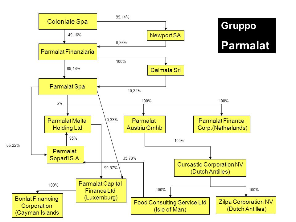 Parmalat Gruppo Coloniale Spa Newport SA Parmalat Finanziaria