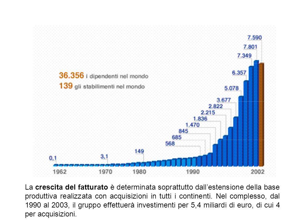 La crescita del fatturato è determinata soprattutto dall'estensione della base produttiva realizzata con acquisizioni in tutti i continenti.