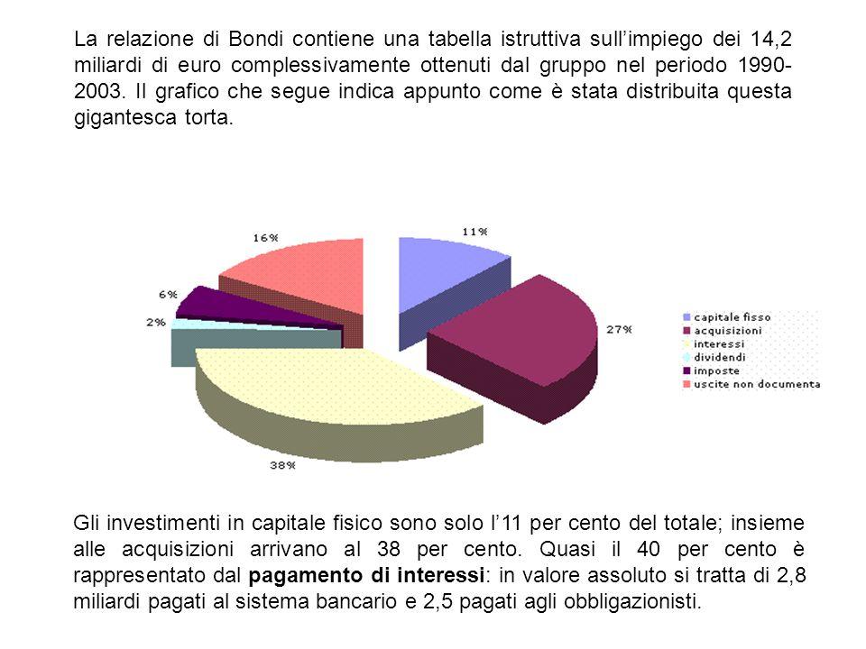 La relazione di Bondi contiene una tabella istruttiva sull'impiego dei 14,2 miliardi di euro complessivamente ottenuti dal gruppo nel periodo 1990-2003. Il grafico che segue indica appunto come è stata distribuita questa gigantesca torta.
