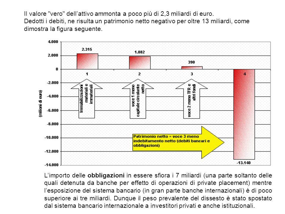 Il valore vero dell'attivo ammonta a poco più di 2,3 miliardi di euro. Dedotti i debiti, ne risulta un patrimonio netto negativo per oltre 13 miliardi, come dimostra la figura seguente.