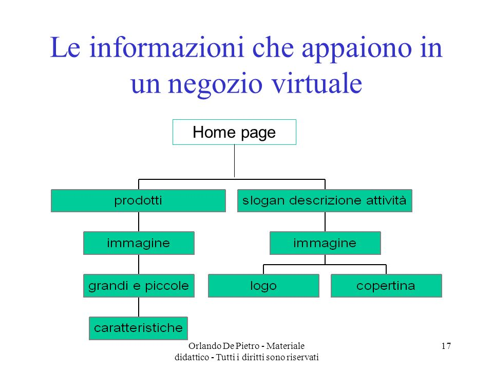 Le informazioni che appaiono in un negozio virtuale