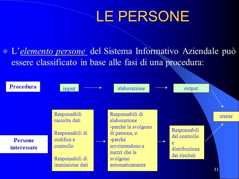 LE PERSONE L'elemento persone del Sistema Informativo Aziendale può essere classificato in base alle fasi di una procedura:
