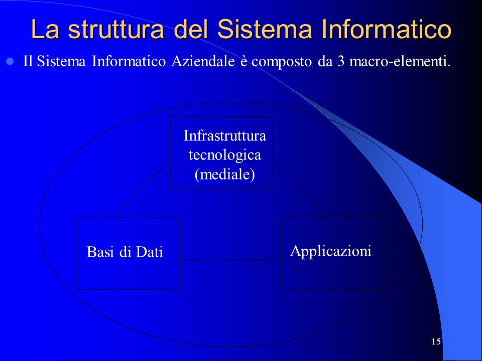 La struttura del Sistema Informatico