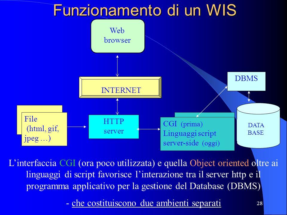 Funzionamento di un WIS