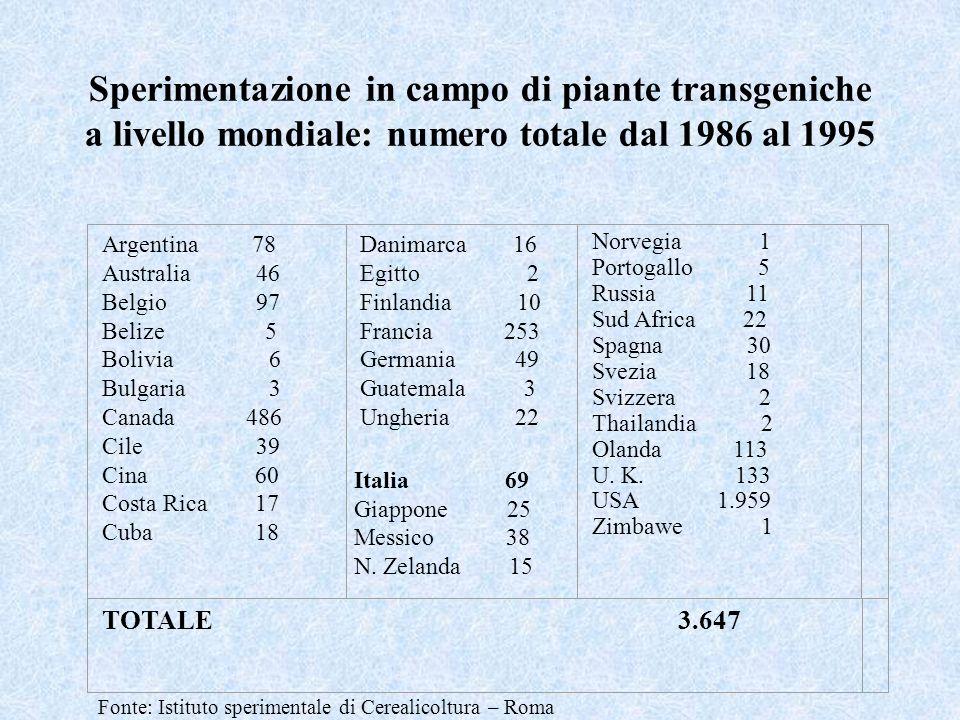 Sperimentazione in campo di piante transgeniche a livello mondiale: numero totale dal 1986 al 1995