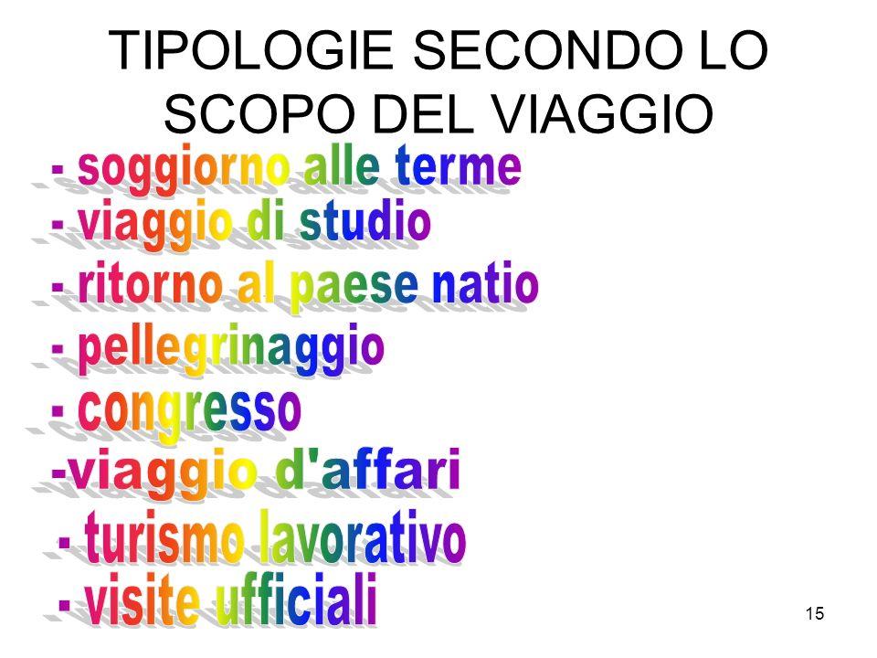 TIPOLOGIE SECONDO LO SCOPO DEL VIAGGIO