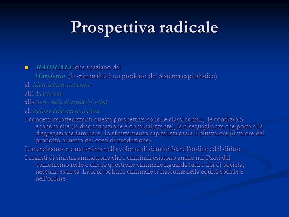 Prospettiva radicale RADICALE che spaziano dal