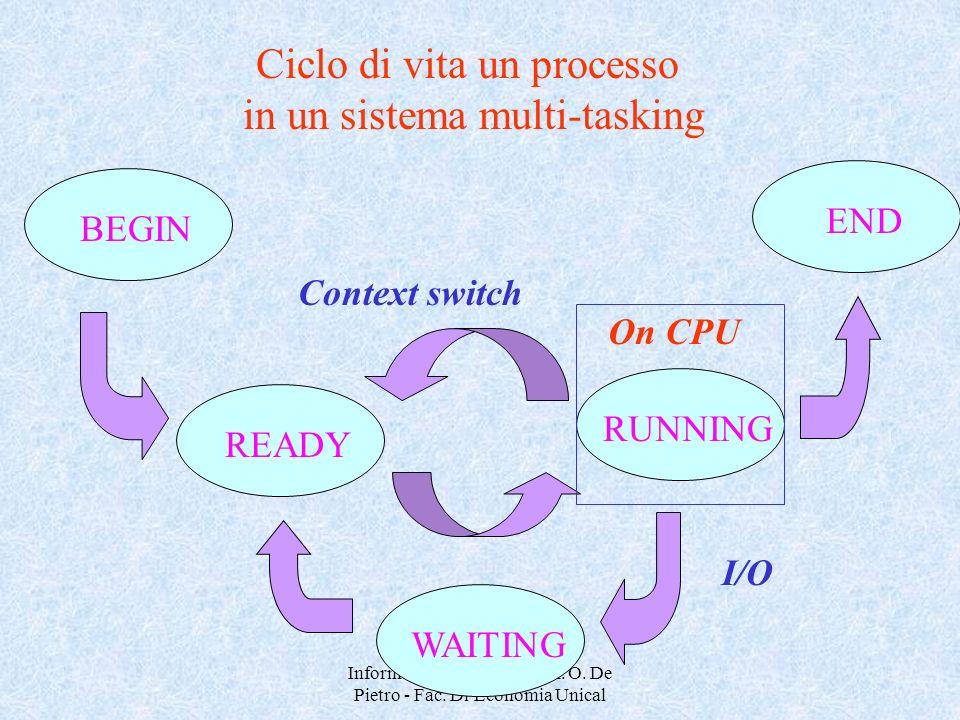 Ciclo di vita un processo in un sistema multi-tasking