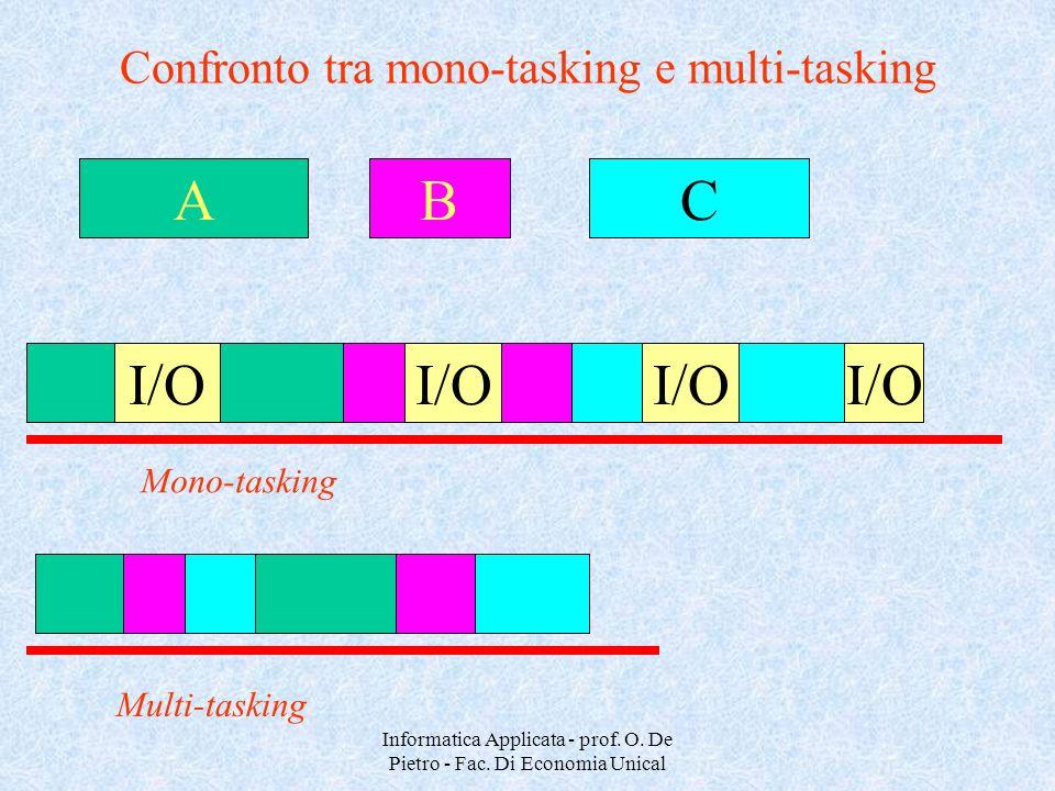 Confronto tra mono-tasking e multi-tasking