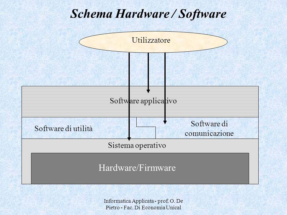 Schema Hardware / Software