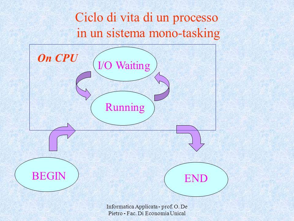 Ciclo di vita di un processo in un sistema mono-tasking