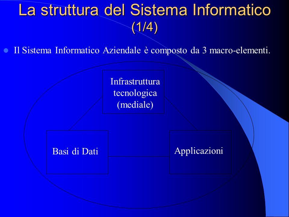 La struttura del Sistema Informatico (1/4)