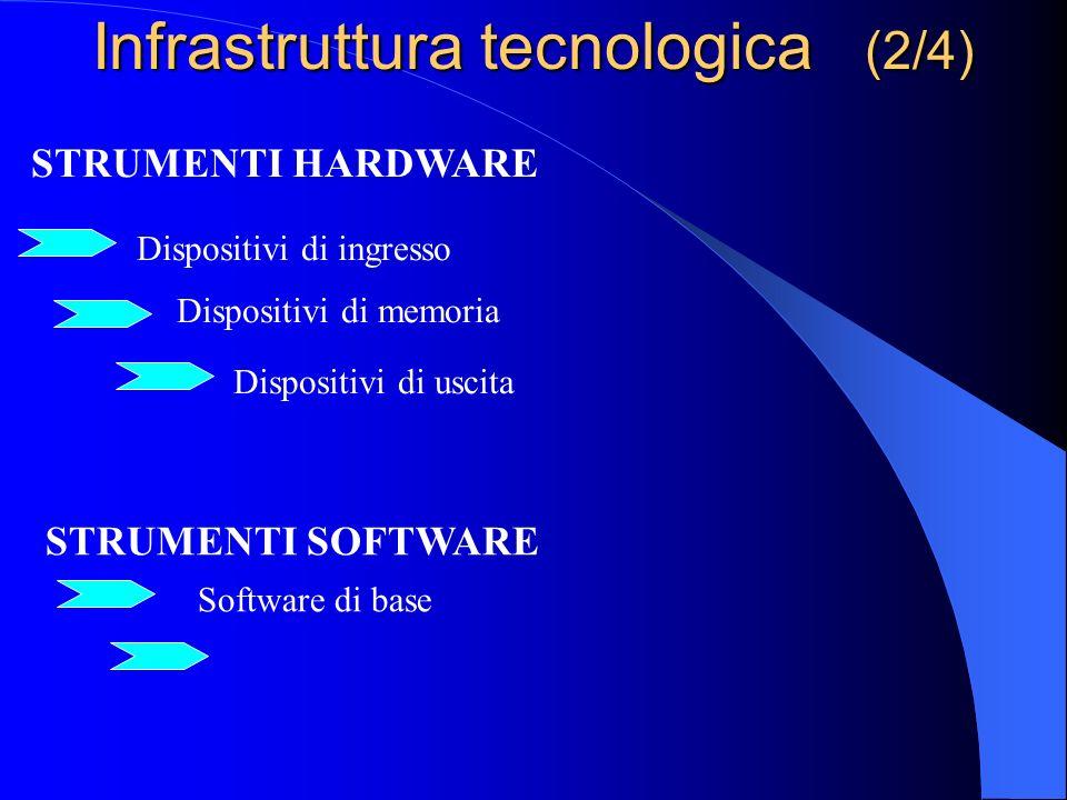 Infrastruttura tecnologica (2/4)