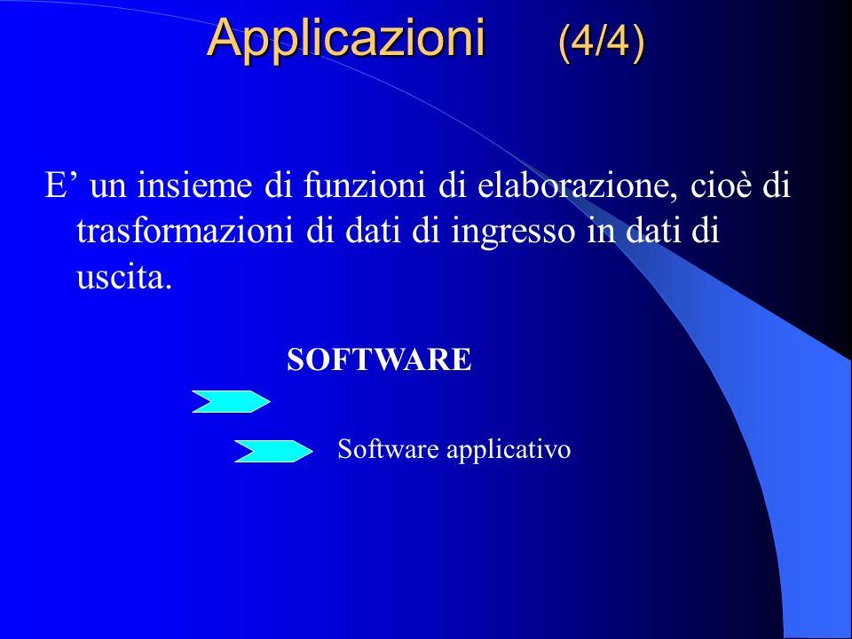 Applicazioni (4/4) E' un insieme di funzioni di elaborazione, cioè di trasformazioni di dati di ingresso in dati di uscita.