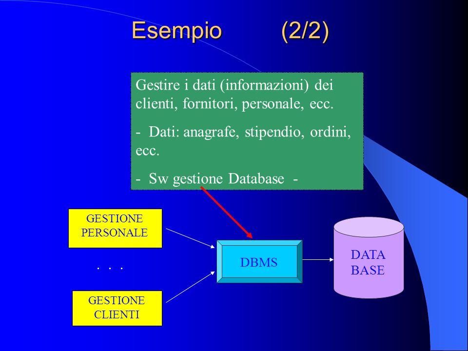 Esempio (2/2) Gestire i dati (informazioni) dei clienti, fornitori, personale, ecc. - Dati: anagrafe, stipendio, ordini, ecc.