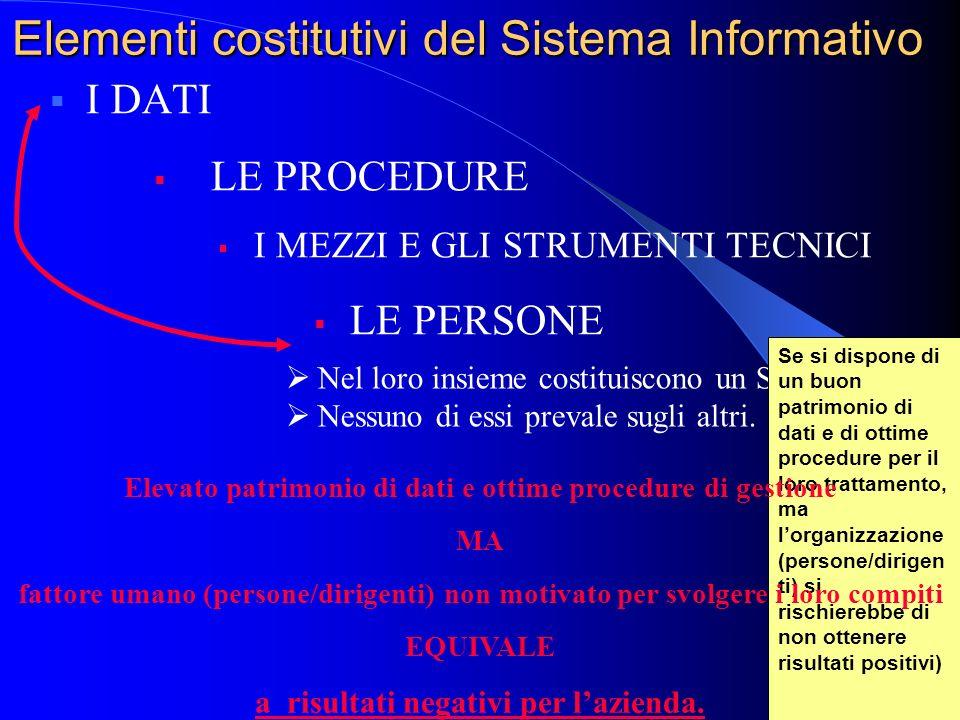 Elementi costitutivi del Sistema Informativo