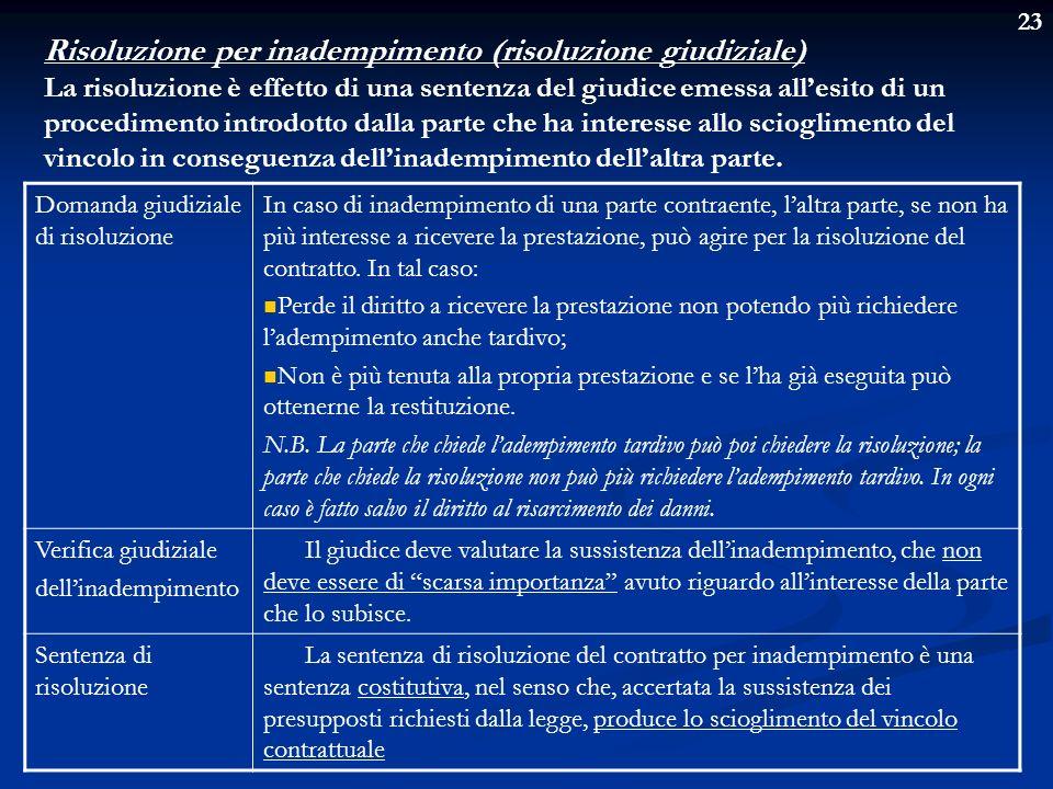Risoluzione per inadempimento (risoluzione giudiziale)