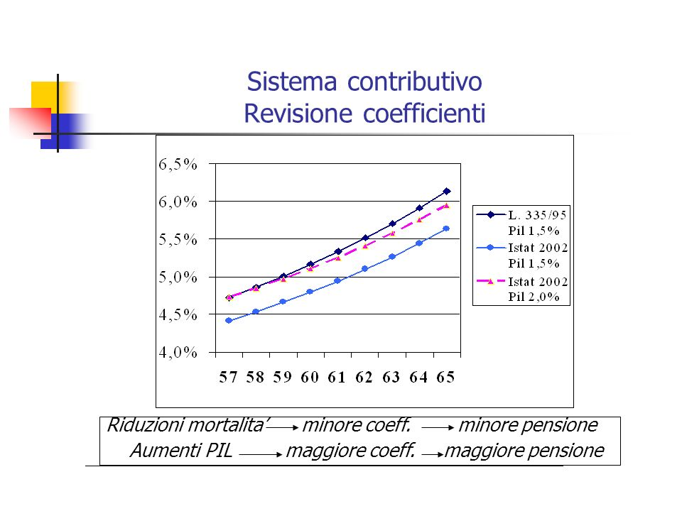 Sistema contributivo Revisione coefficienti