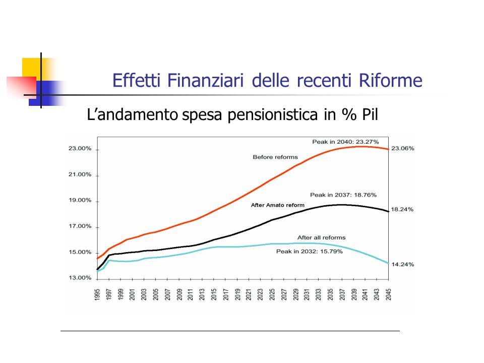 Effetti Finanziari delle recenti Riforme