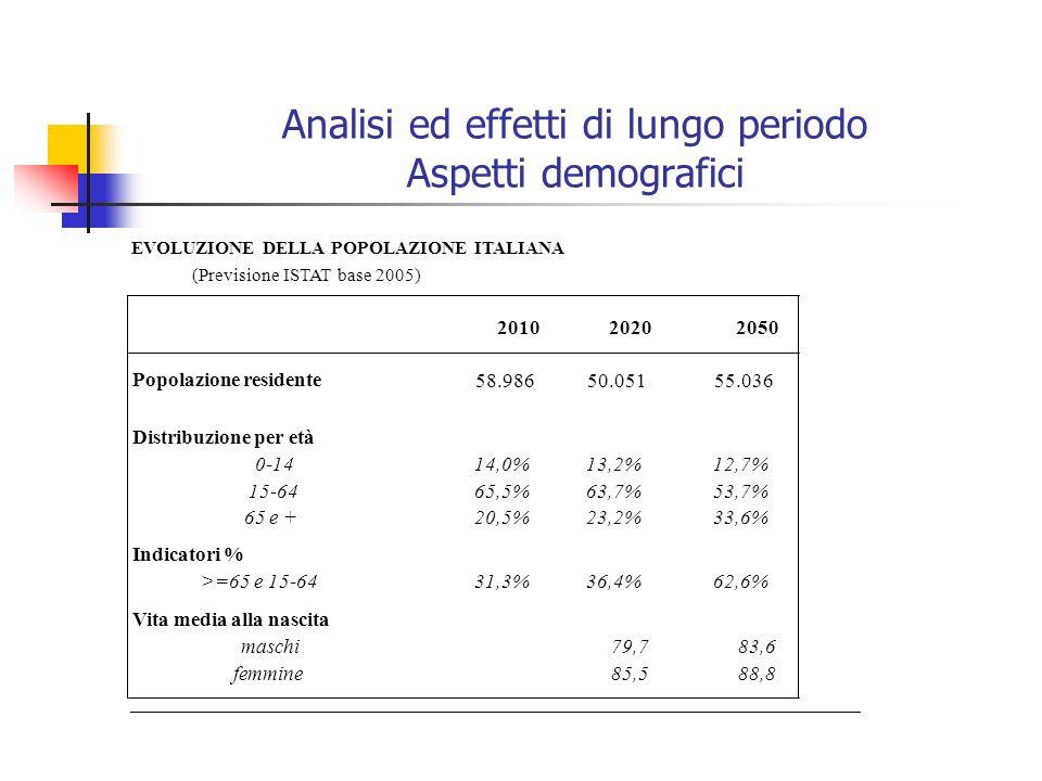 Analisi ed effetti di lungo periodo Aspetti demografici