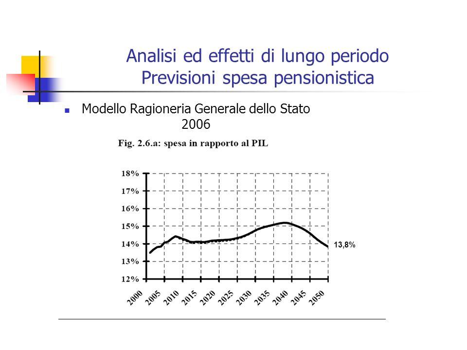 Analisi ed effetti di lungo periodo Previsioni spesa pensionistica